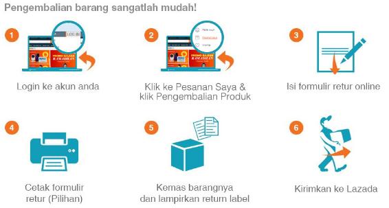 cara pengembalian barang/retur di lazada indonesia