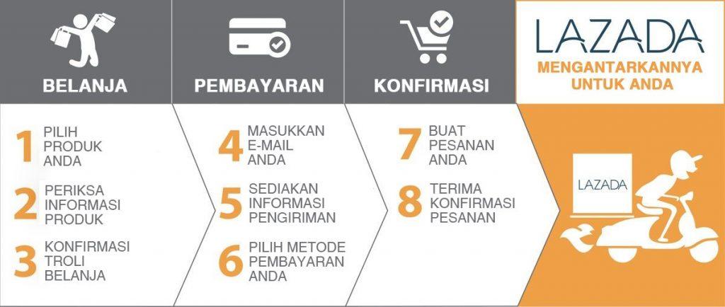 cara berbelanja di lazada indonesia